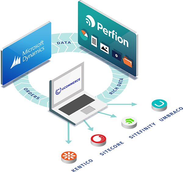 Ucommerce, Perfion & Dynamics for a perfect webshop experience