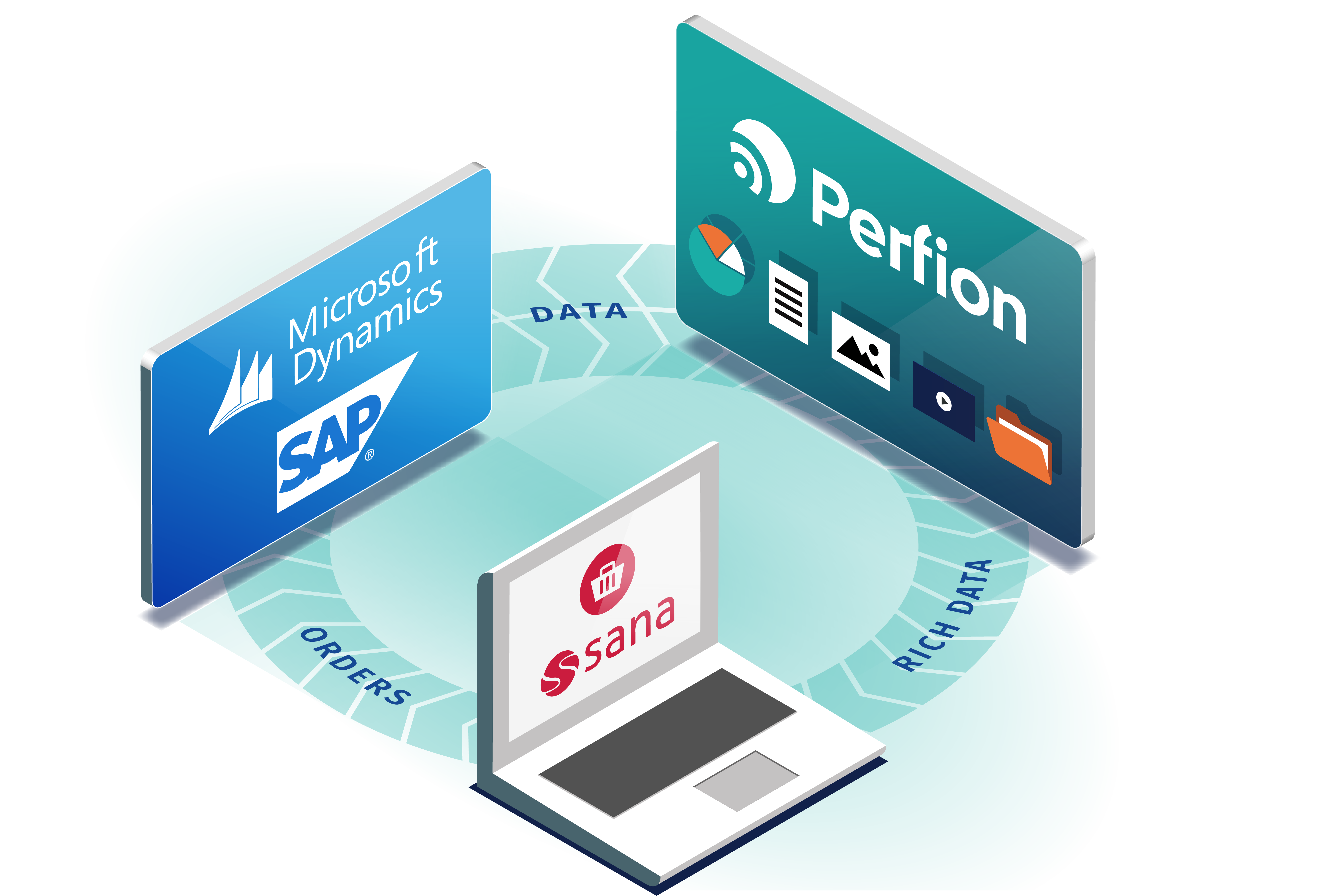 Perfion, Sana Commerce & Dynamics or SAP for a perfect webshop experience