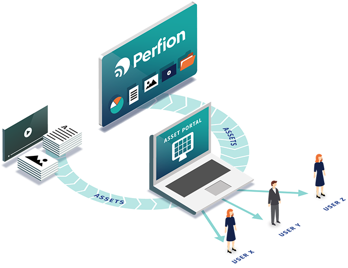 Configure assets to be shared on Perfion Asset Portal directly in Perfion or upload assets manually to the portal.